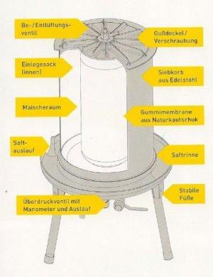 Hydropresse Aufbau